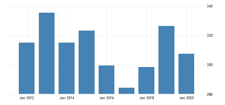 united states gross domestic product by industry private industries transportation and warehousing truck transportation for alaska fed data