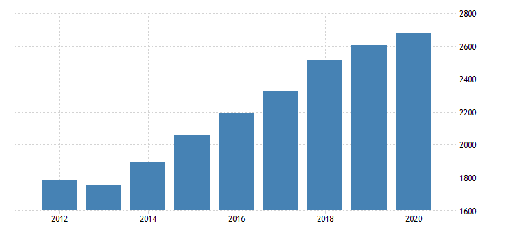 united states gross domestic product by industry private industries transportation and warehousing truck transportation for arizona fed data