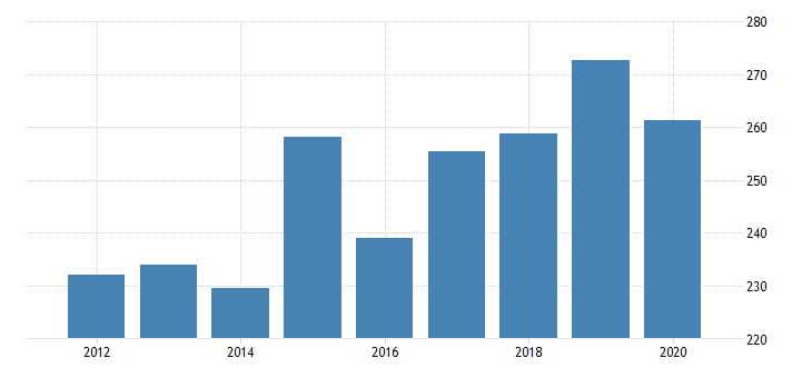united states gross domestic product by industry private industries transportation and warehousing truck transportation for delaware fed data