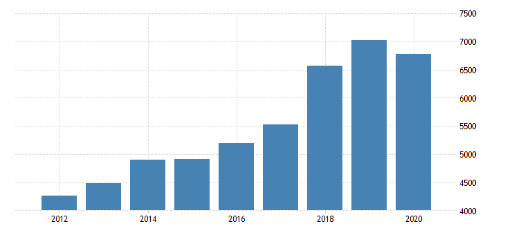 united states gross domestic product by industry private industries transportation and warehousing truck transportation for florida fed data