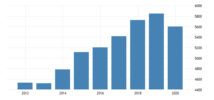 united states gross domestic product by industry private industries transportation and warehousing truck transportation for indiana fed data
