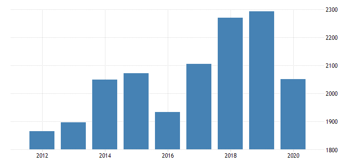 united states gross domestic product by industry private industries transportation and warehousing truck transportation for oklahoma fed data