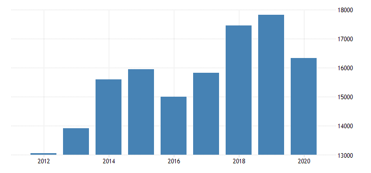 united states gross domestic product by industry private industries transportation and warehousing truck transportation for texas fed data