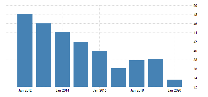 united states gross domestic product by industry private industries transportation and warehousing warehousing and storage for alaska fed data