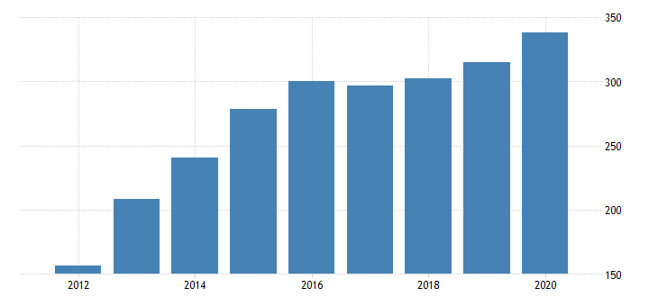 united states gross domestic product by industry private industries transportation and warehousing warehousing and storage for delaware fed data