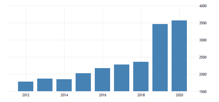 united states gross domestic product by industry private industries transportation and warehousing warehousing and storage for florida fed data