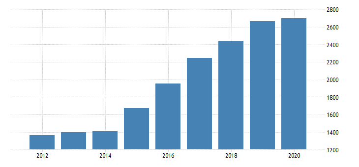 united states gross domestic product by industry private industries transportation and warehousing warehousing and storage for indiana fed data