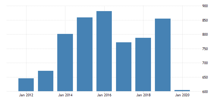 united states gross domestic product by industry private industries transportation and warehousing warehousing and storage for louisiana fed data