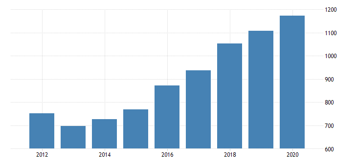 united states gross domestic product by industry private industries transportation and warehousing warehousing and storage for massachusetts fed data