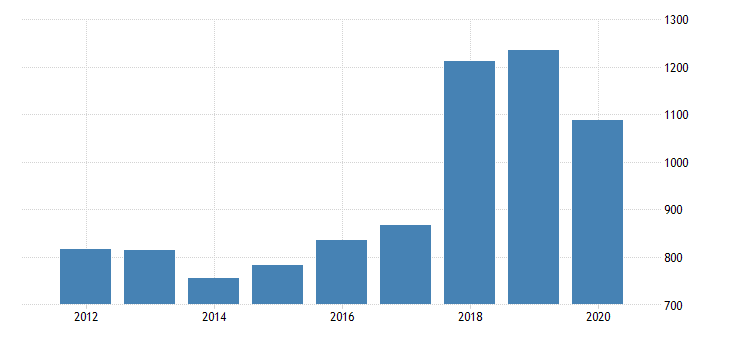 united states gross domestic product by industry private industries transportation and warehousing warehousing and storage for washington fed data