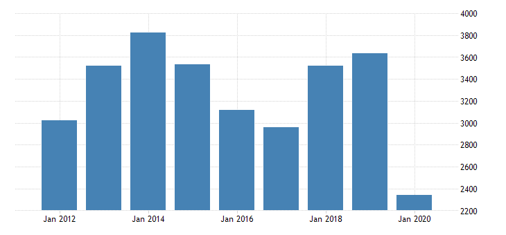 united states gross domestic product by industry private industries transportation and warehousing water transportation for florida fed data