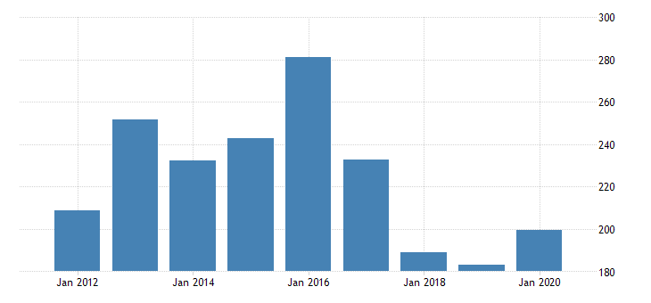 united states gross domestic product by industry private industries transportation and warehousing water transportation for indiana fed data