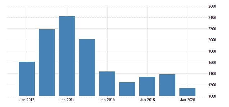 united states gross domestic product by industry private industries transportation and warehousing water transportation for louisiana fed data