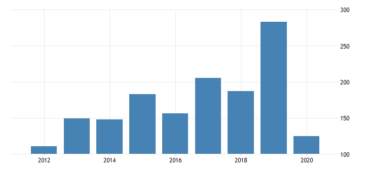 united states gross domestic product by industry private industries transportation and warehousing water transportation for massachusetts fed data