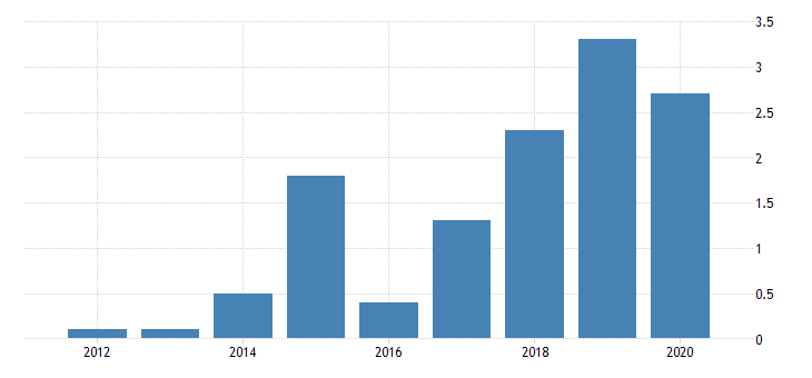 united states gross domestic product by industry private industries transportation and warehousing water transportation for utah fed data
