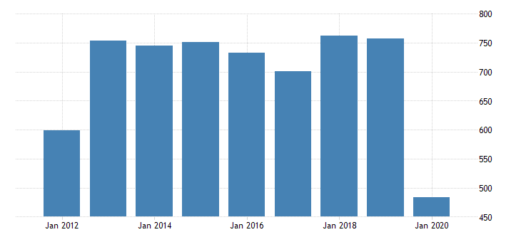 united states gross domestic product by industry private industries transportation and warehousing water transportation for washington fed data