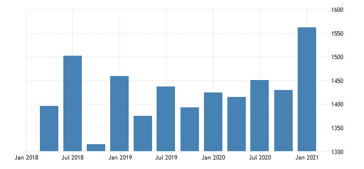 united states gross domestic product by industry private industries utilities for district of columbia mil of dollar fed data
