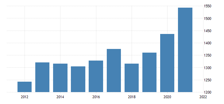 united states gross domestic product by industry private industries utilities for idaho fed data
