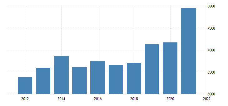 united states gross domestic product by industry private industries utilities for indiana fed data