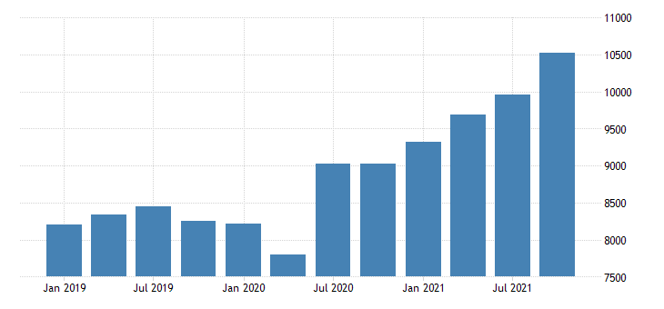 united states gross domestic product by industry private industries utilities for massachusetts mil of dollar fed data
