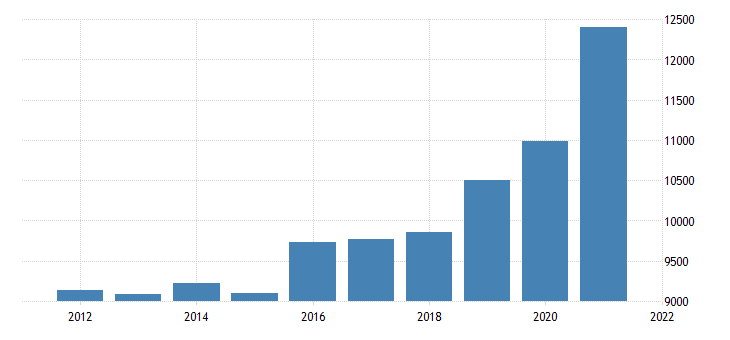 united states gross domestic product by industry private industries utilities for michigan fed data