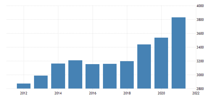 united states gross domestic product by industry private industries utilities for mississippi fed data