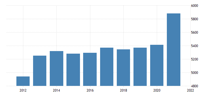 united states gross domestic product by industry private industries utilities for missouri fed data