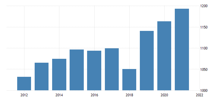 united states gross domestic product by industry private industries utilities for montana fed data