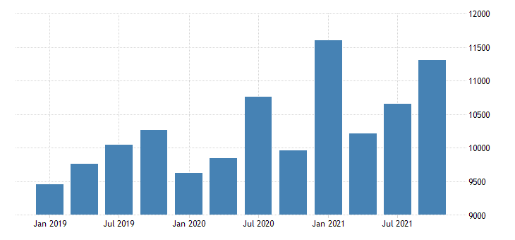 united states gross domestic product by industry private industries utilities for new jersey mil of dollar fed data