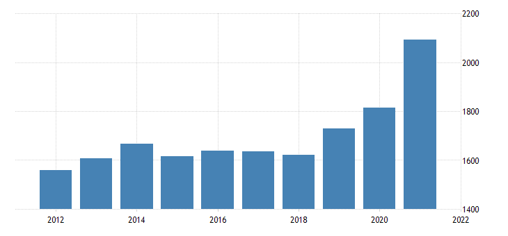 united states gross domestic product by industry private industries utilities for new mexico fed data