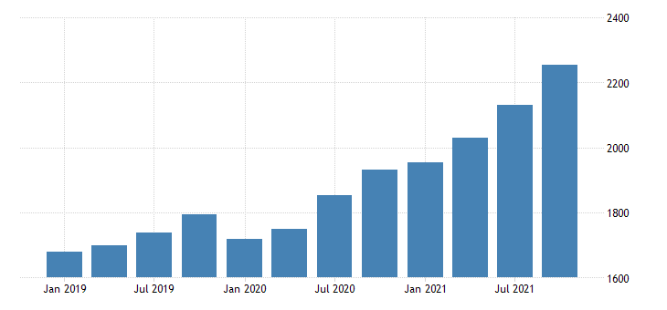 united states gross domestic product by industry private industries utilities for new mexico mil of dollar fed data