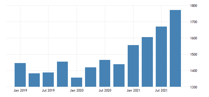 united states gross domestic product by industry private industries utilities for north dakota mil of dollar fed data