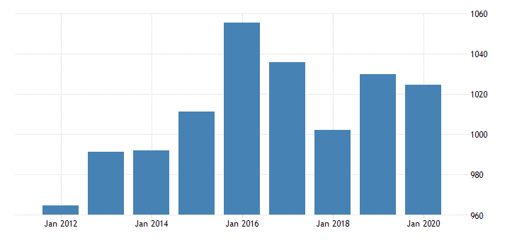 united states gross domestic product by industry private industries utilities for wyoming fed data