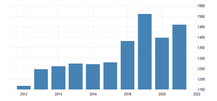 united states gross domestic product by industry private industries wholesale trade for alaska fed data