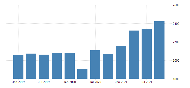 united states gross domestic product by industry private industries wholesale trade for delaware fed data