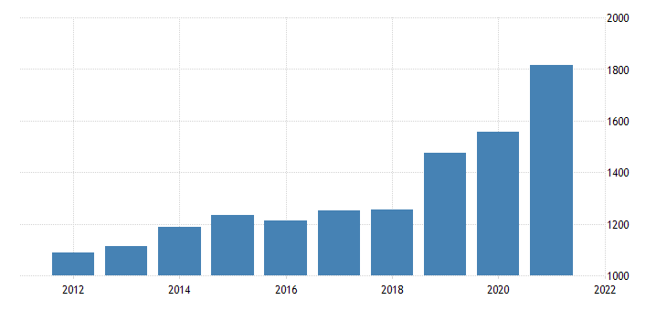 united states gross domestic product by industry private industries wholesale trade for district of columbia fed data