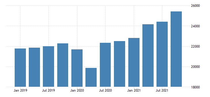 united states gross domestic product by industry private industries wholesale trade for indiana mil of dollar fed data