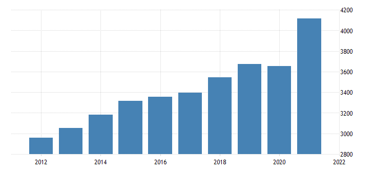 united states gross domestic product by industry private industries wholesale trade for maine fed data