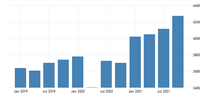 united states gross domestic product by industry private industries wholesale trade for maine mil of dollar fed data