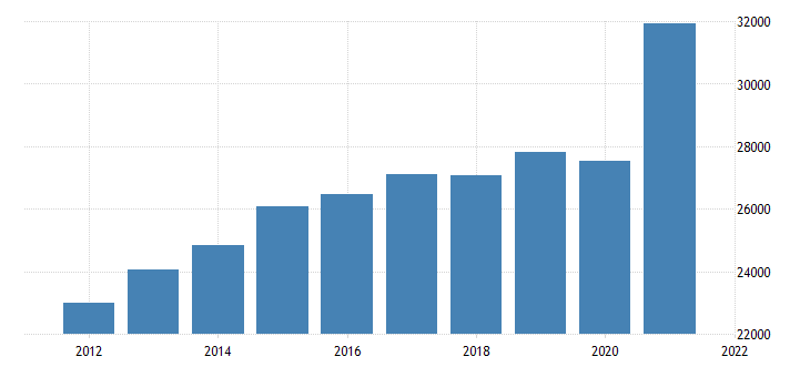 united states gross domestic product by industry private industries wholesale trade for massachusetts fed data