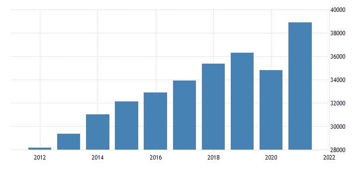 united states gross domestic product by industry private industries wholesale trade for michigan fed data
