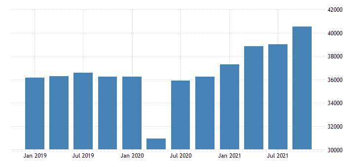 united states gross domestic product by industry private industries wholesale trade for michigan mil of dollar fed data