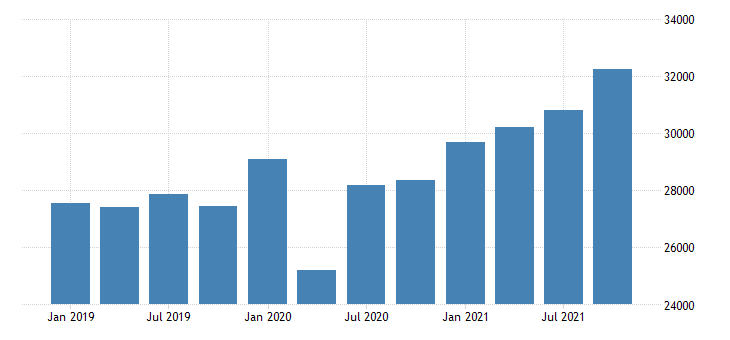 united states gross domestic product by industry private industries wholesale trade for minnesota mil of dollar fed data
