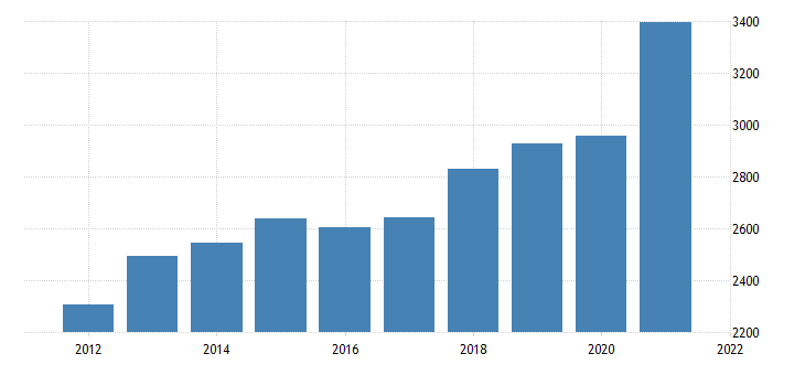 united states gross domestic product by industry private industries wholesale trade for montana fed data