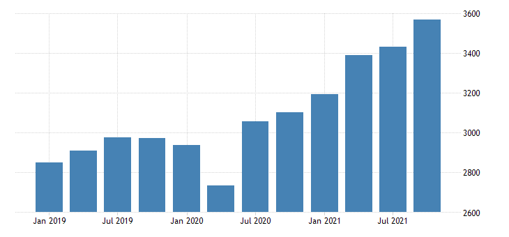united states gross domestic product by industry private industries wholesale trade for montana mil of dollar fed data
