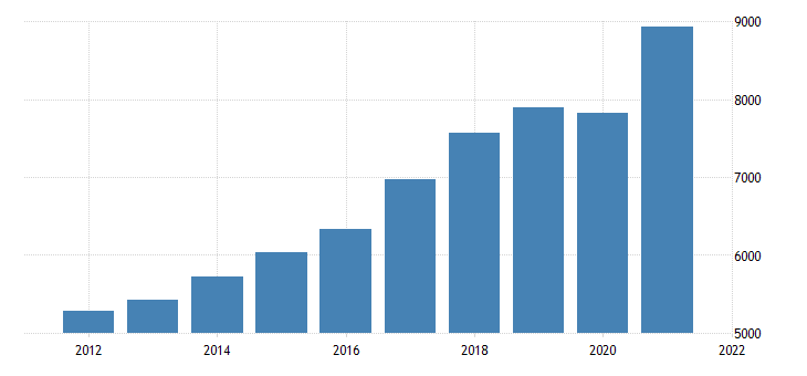 united states gross domestic product by industry private industries wholesale trade for nevada fed data