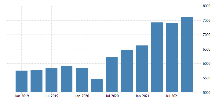 united states gross domestic product by industry private industries wholesale trade for new hampshire mil of dollar fed data