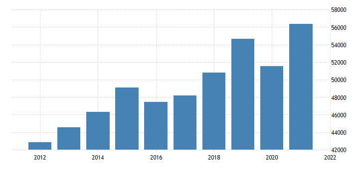 united states gross domestic product by industry private industries wholesale trade for new jersey fed data