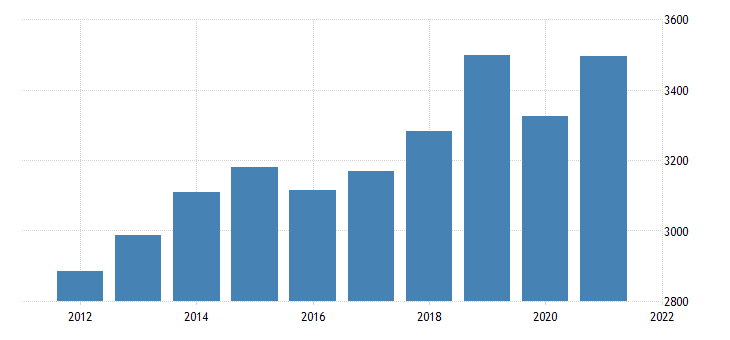 united states gross domestic product by industry private industries wholesale trade for new mexico fed data