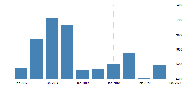 united states gross domestic product by industry private industries wholesale trade for north dakota fed data